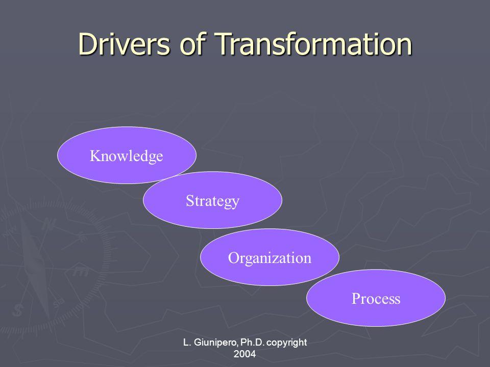 L. Giunipero, Ph.D. copyright 2004 Drivers of Transformation Knowledge Strategy Organization Process
