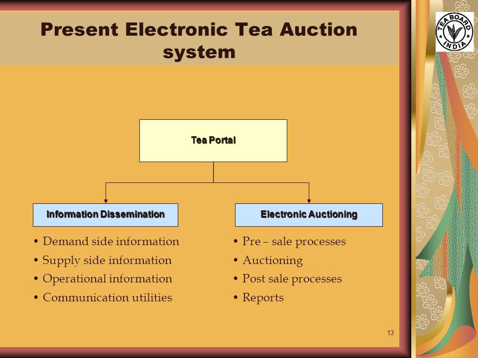 13 Tea Portal Information Dissemination Electronic Auctioning Demand side information Supply side information Operational information Communication utilities Pre – sale processes Auctioning Post sale processes Reports Present Electronic Tea Auction system