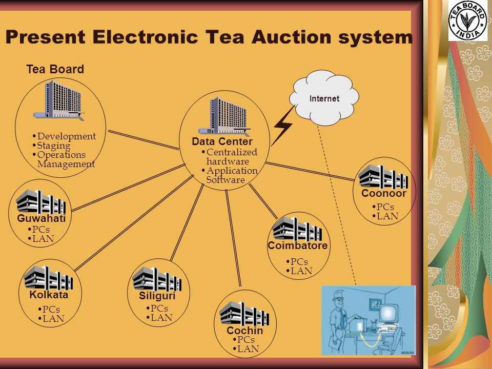 14 Present Electronic Tea Auction system Development Staging Operations Management Data Center Centralized hardware Application Software Internet Cochin PCs LAN Guwahati PCs LAN Kolkata PCs LAN Siliguri PCs LAN Coimbatore PCs LAN Coonoor PCs LAN Tea Board