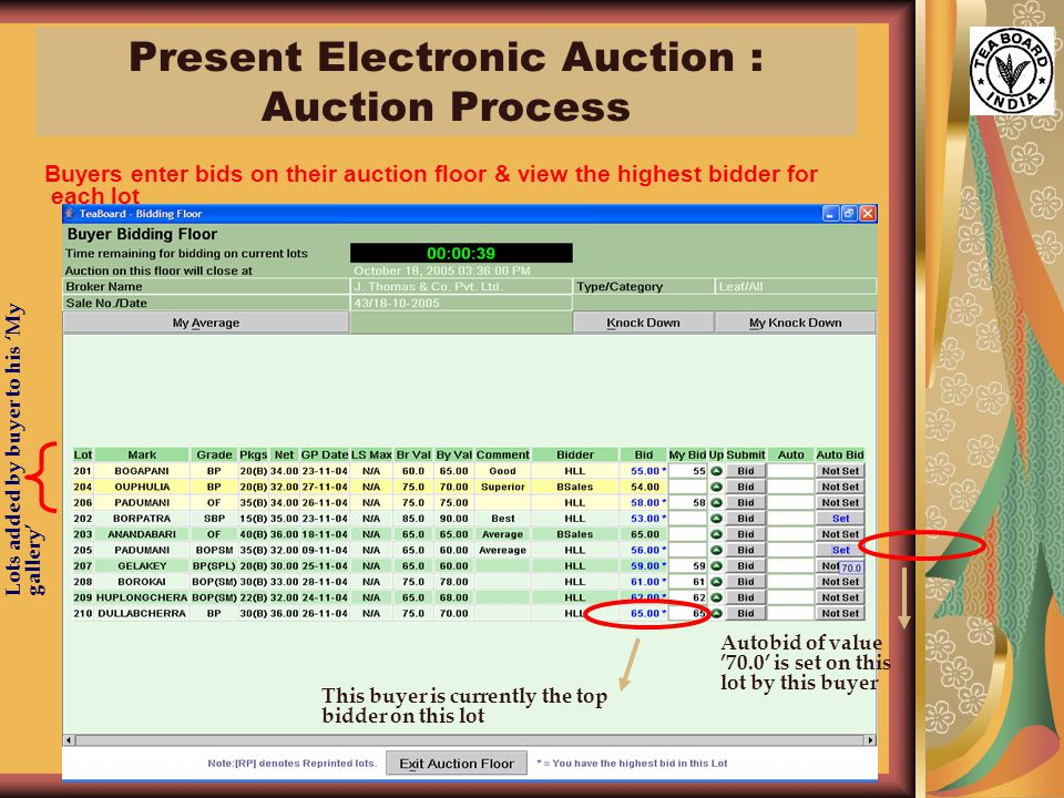 21 Buyers enter bids on their auction floor & view the highest bidder for each lot Lots added by buyer to his 'My gallery' This buyer is currently the top bidder on this lot Autobid of value '70.0' is set on this lot by this buyer Present Electronic Auction : Auction Process