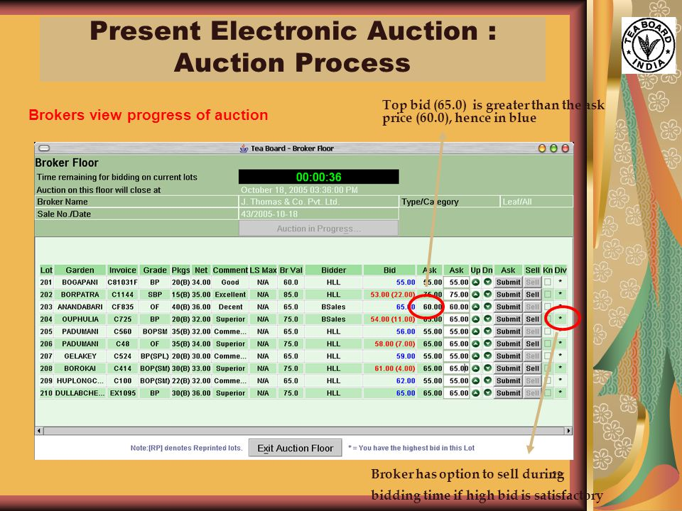 22 Brokers view progress of auction Top bid (65.0) is greater than the ask price (60.0), hence in blue Broker has option to sell during bidding time if high bid is satisfactory Present Electronic Auction : Auction Process