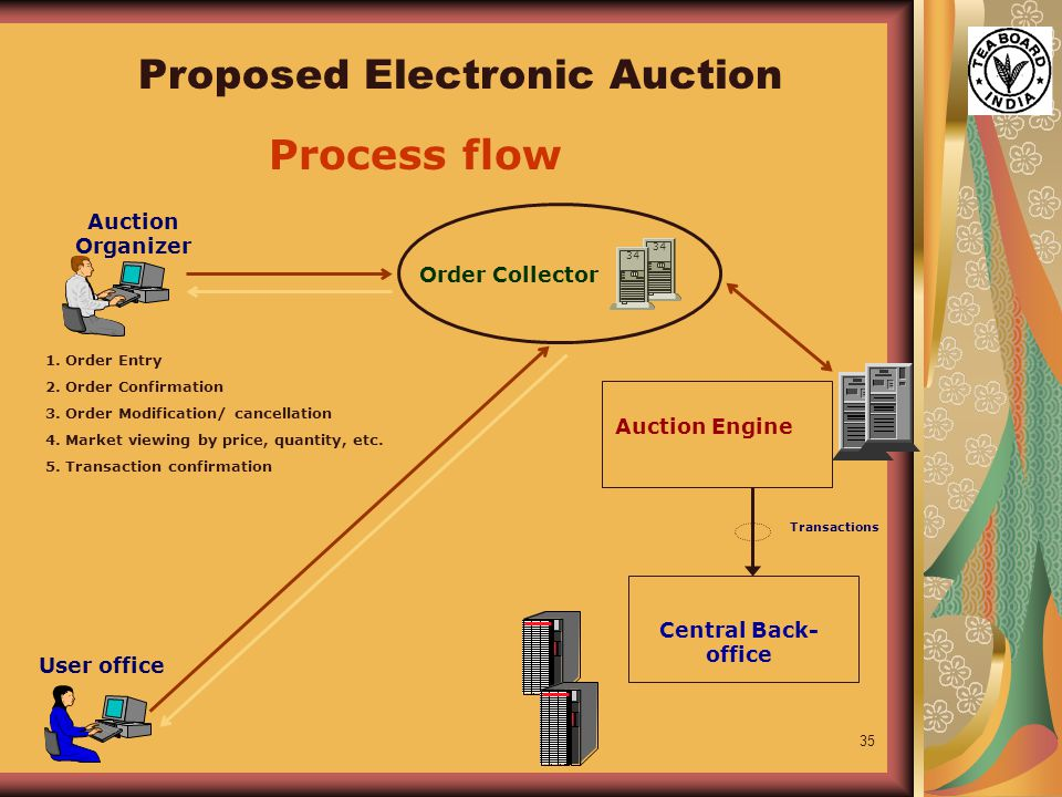 35 Order Collector Auction Engine Auction Organizer User office 34 Central Back- office Transactions 1.