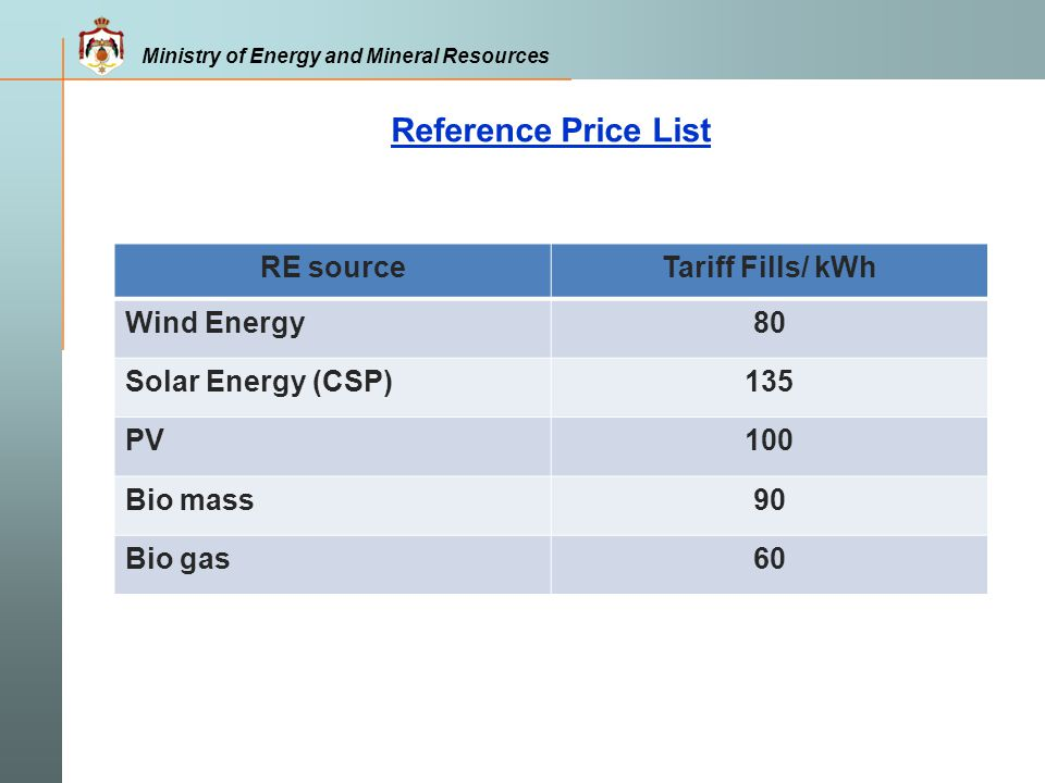 Ministry of Energy and Mineral Resources Reference Price List RE sourceTariff Fills/ kWh Wind Energy80 Solar Energy (CSP)135 PV100 Bio mass90 Bio gas6