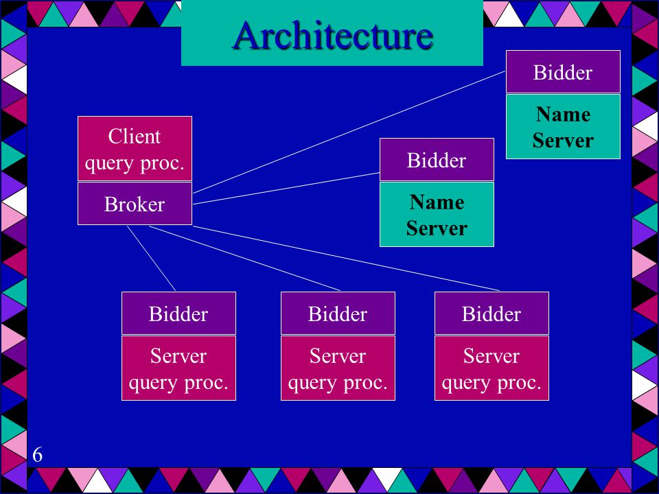 6Architecture Server query proc. Broker Bidder Client query proc.