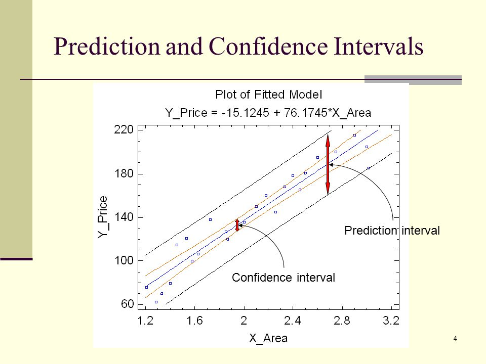 4 Prediction and Confidence Intervals Confidence interval Prediction interval