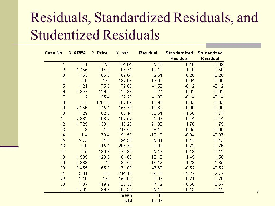 7 Residuals, Standardized Residuals, and Studentized Residuals