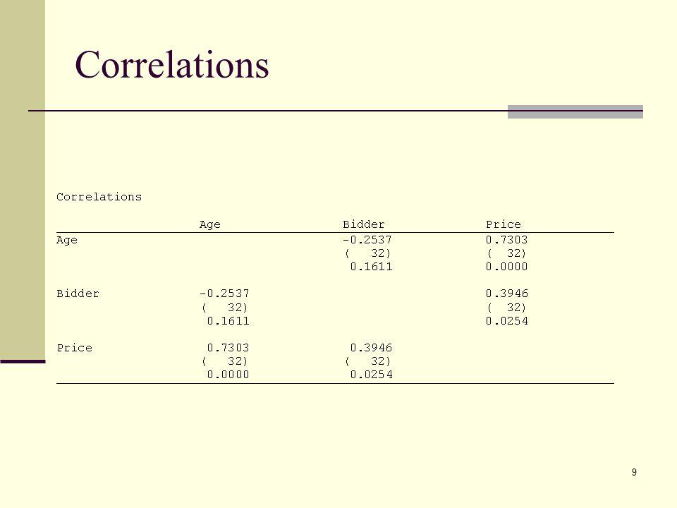 9 Correlations