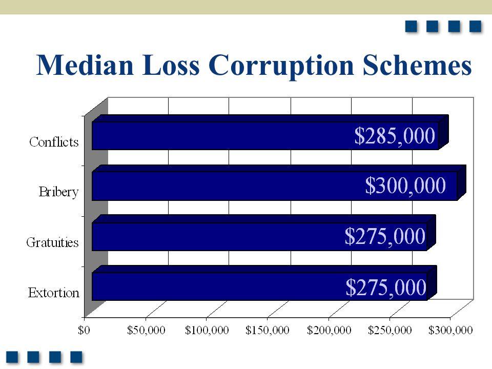 10 Median Loss Corruption Schemes