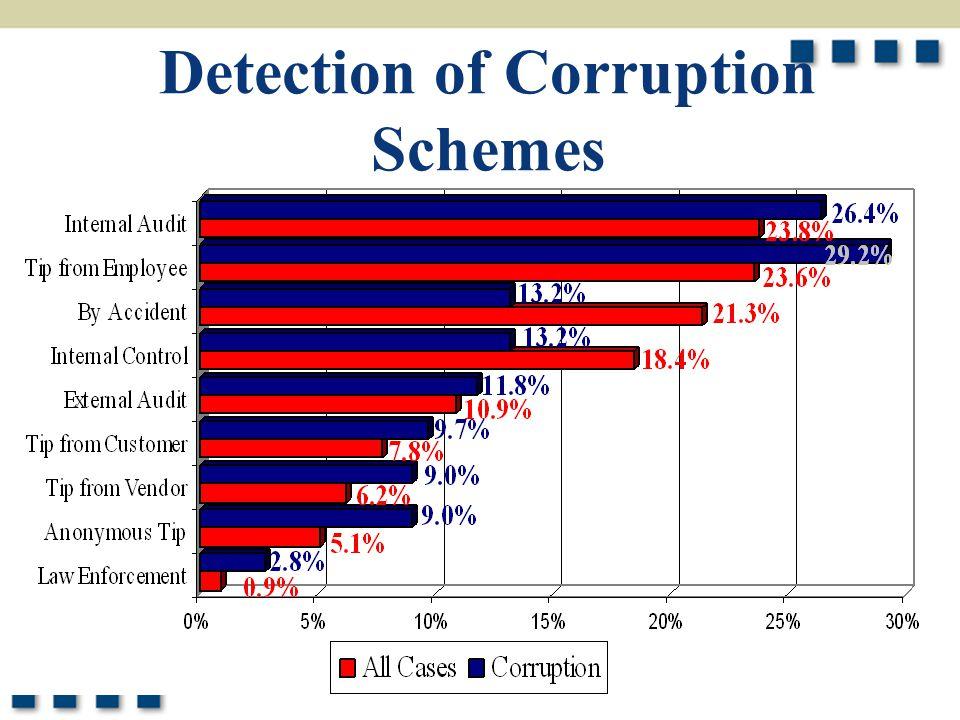 11 Detection of Corruption Schemes