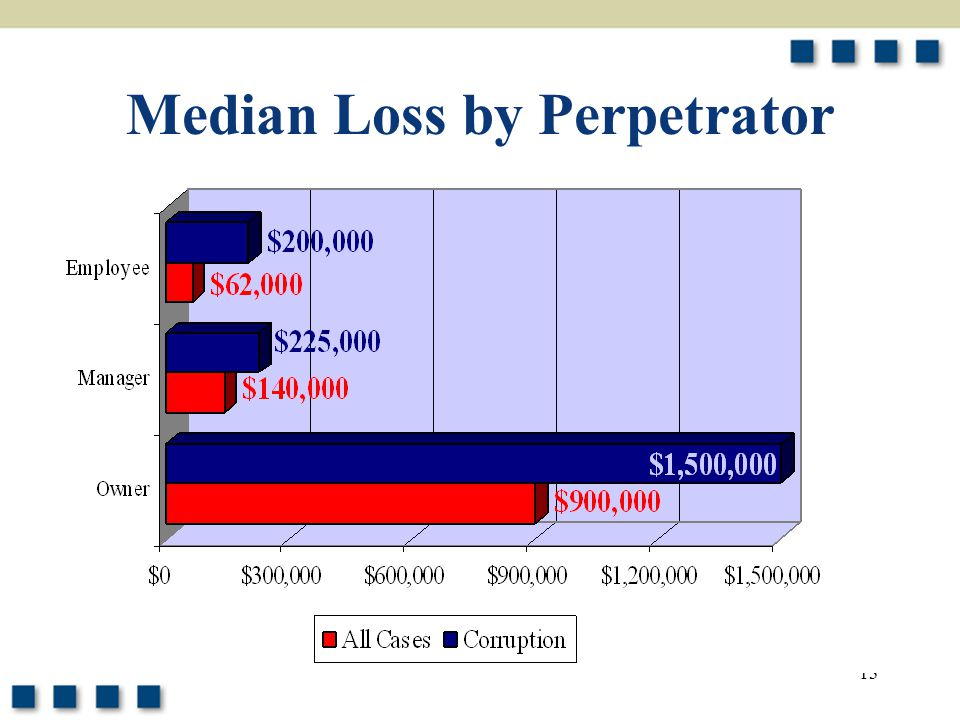 13 Median Loss by Perpetrator