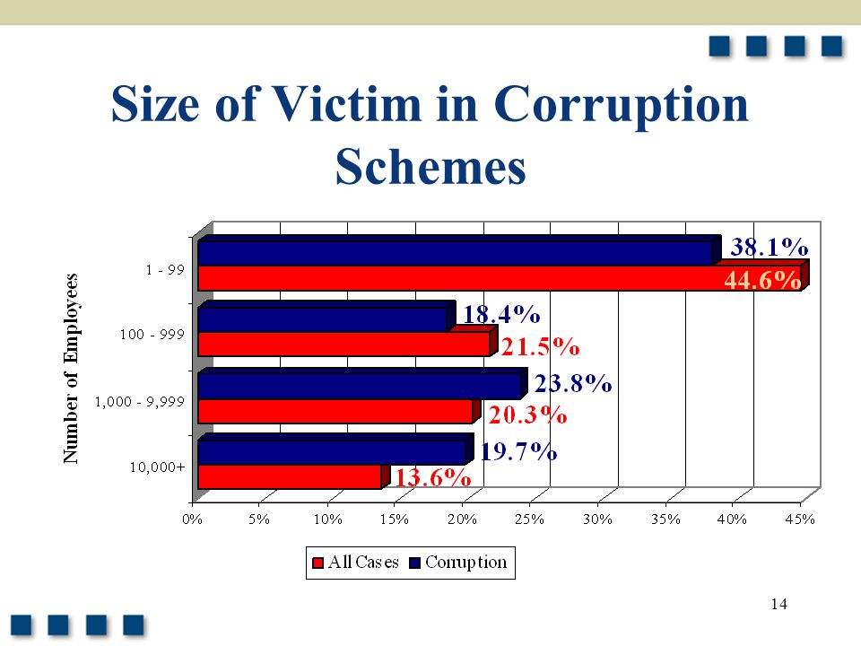 14 Size of Victim in Corruption Schemes