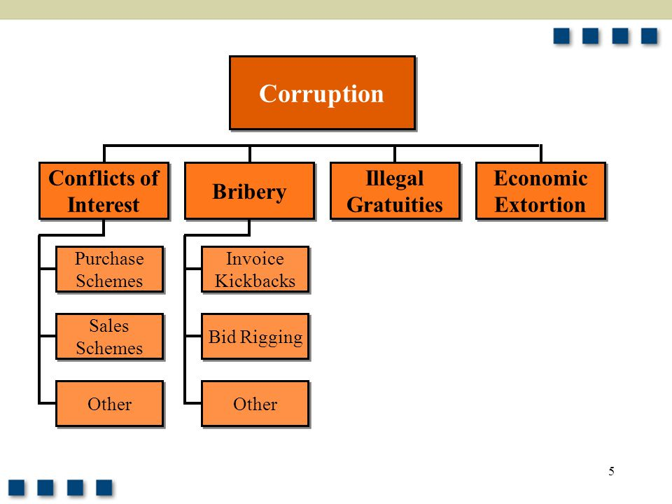 5 Corruption Conflicts of Interest Conflicts of Interest Purchase Schemes Purchase Schemes Bribery Illegal Gratuities Illegal Gratuities Economic Extortion Economic Extortion Sales Schemes Sales Schemes Other Invoice Kickbacks Invoice Kickbacks Bid Rigging Other