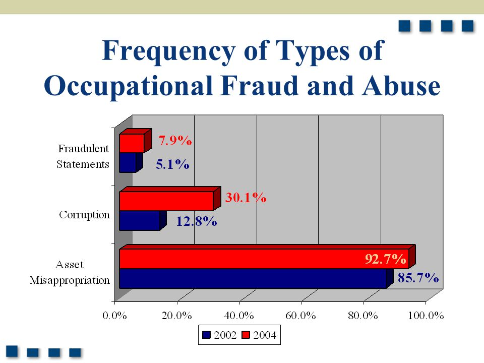 7 Median Loss of Types of Occupational Fraud and Abuse