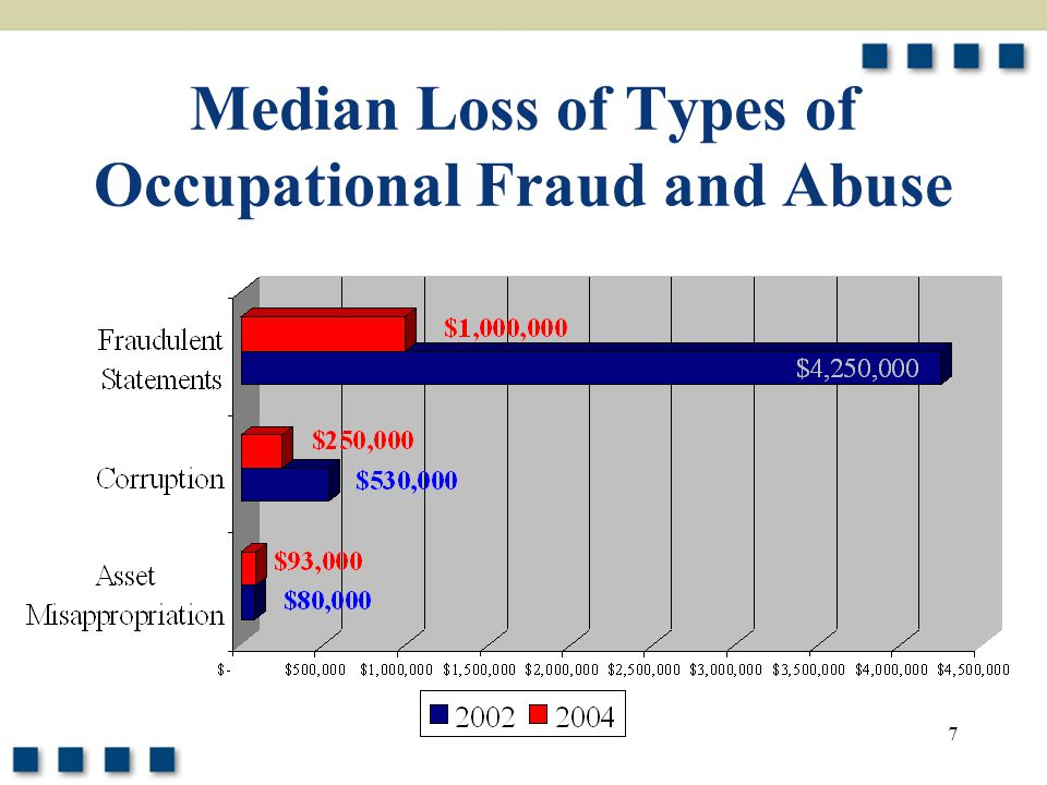 8 Dollar Loss Range from Corruption Schemes