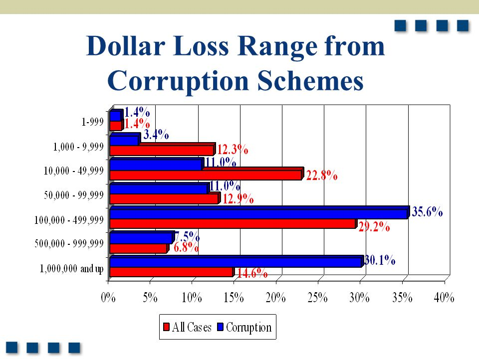 8 Dollar Loss Range from Corruption Schemes