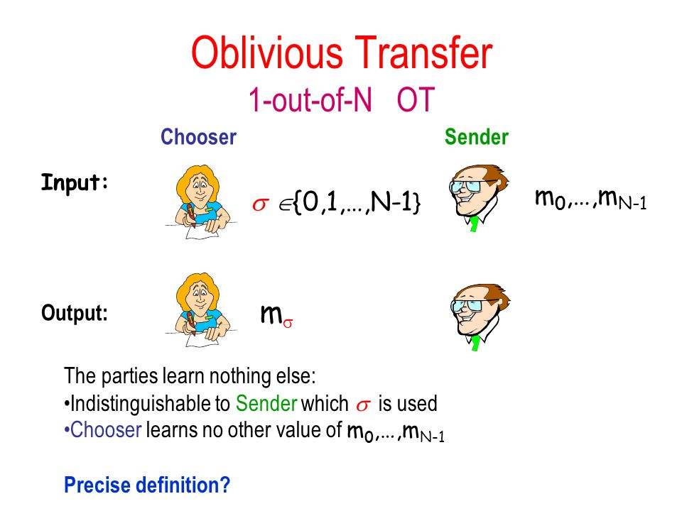Oblivious Transfer 1-out-of-N OT   {0,1,…,N-1 } m 0,…,m N-1 mm Input: Output: The parties learn nothing else: Indistinguishable to Sender which  is used Chooser learns no other value of m 0,…,m N-1 Precise definition.