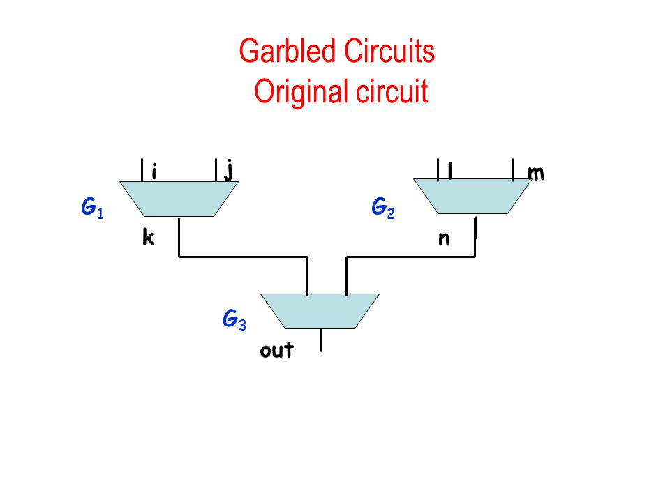 Garbled Circuits Original circuit i j k G1G1 lm n G2G2 out G3G3