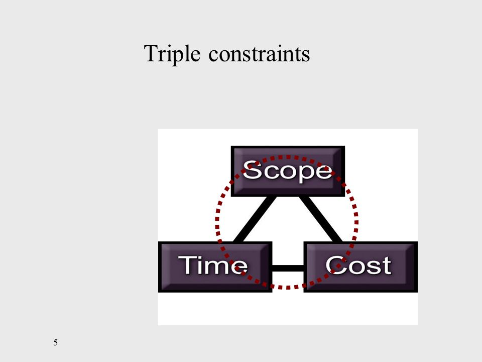 5 Triple constraints