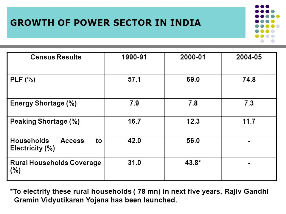 GROWTH OF POWER SECTOR IN INDIA *To electrify these rural households ( 78 mn) in next five years, Rajiv Gandhi Gramin Vidyutikaran Yojana has been lau