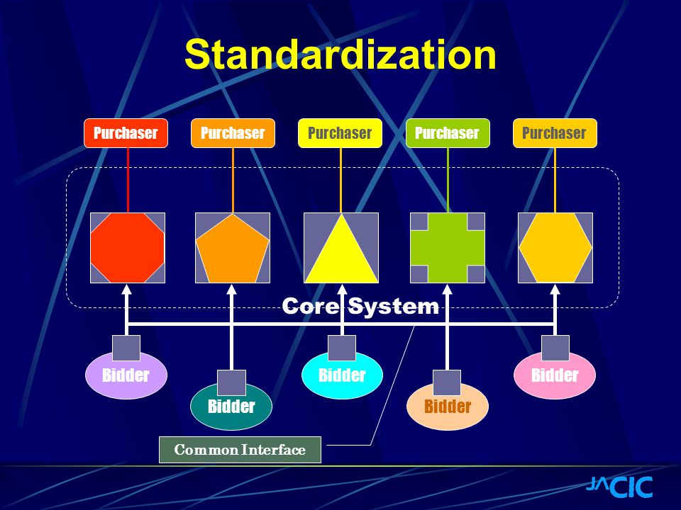 Core Standardization Purchaser Bidder Purchaser Common Interface Core System Core