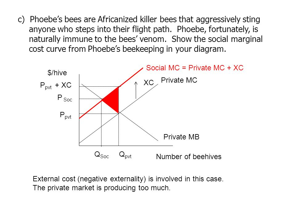 d)Indicate the socially optimal quantity of beehives on your diagram, Is it higher or lower than the privately optimal quantity.