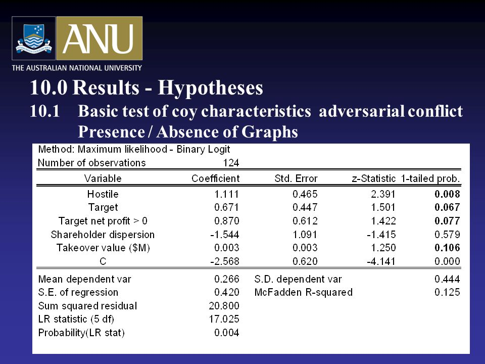 10.0 Results - Hypotheses 10.1Basic test of coy characteristics adversarial conflict Presence / Absence of Graphs