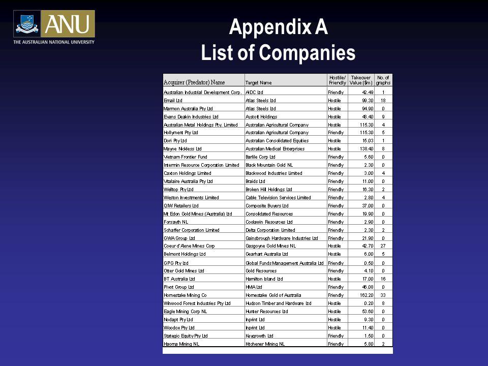 Appendix A List of Companies