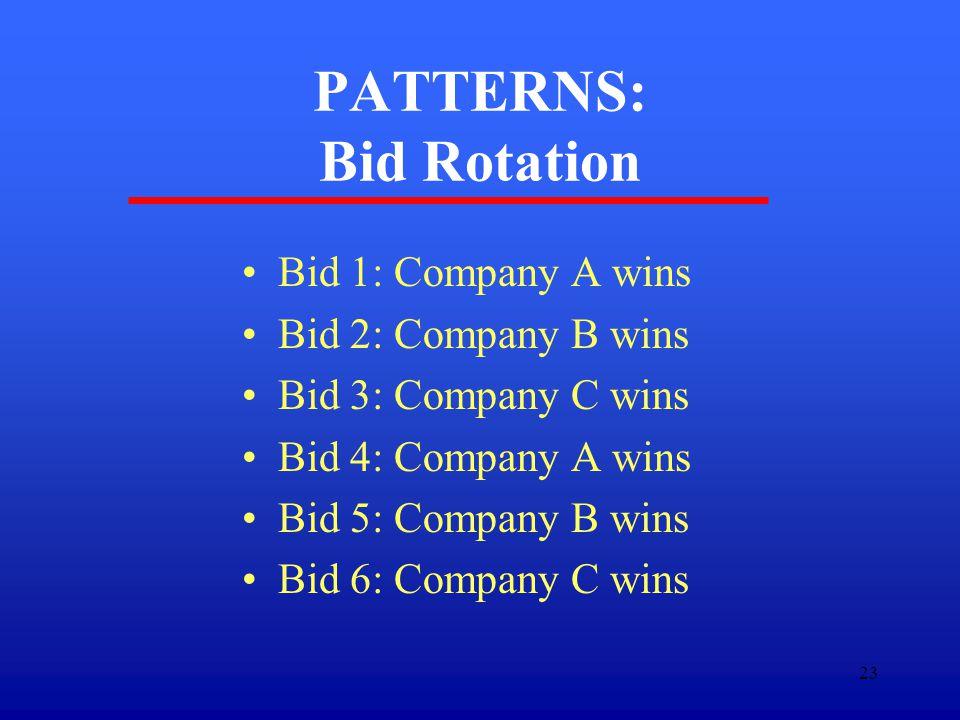 23 PATTERNS: Bid Rotation Bid 1: Company A wins Bid 2: Company B wins Bid 3: Company C wins Bid 4: Company A wins Bid 5: Company B wins Bid 6: Company