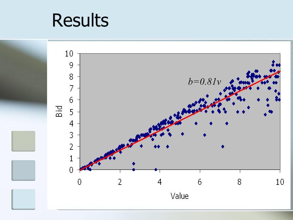 Results b=0.81v