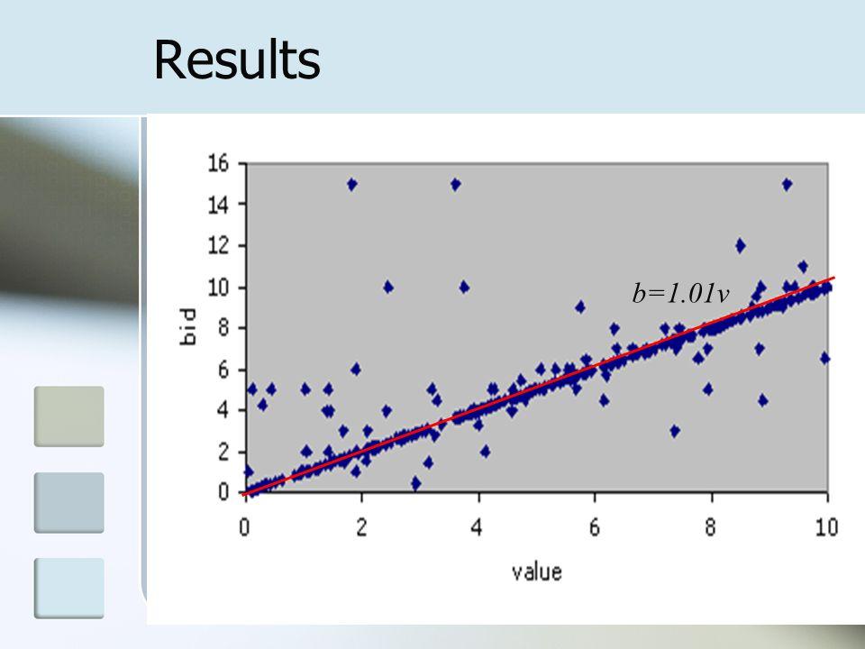 Results b=1.01v