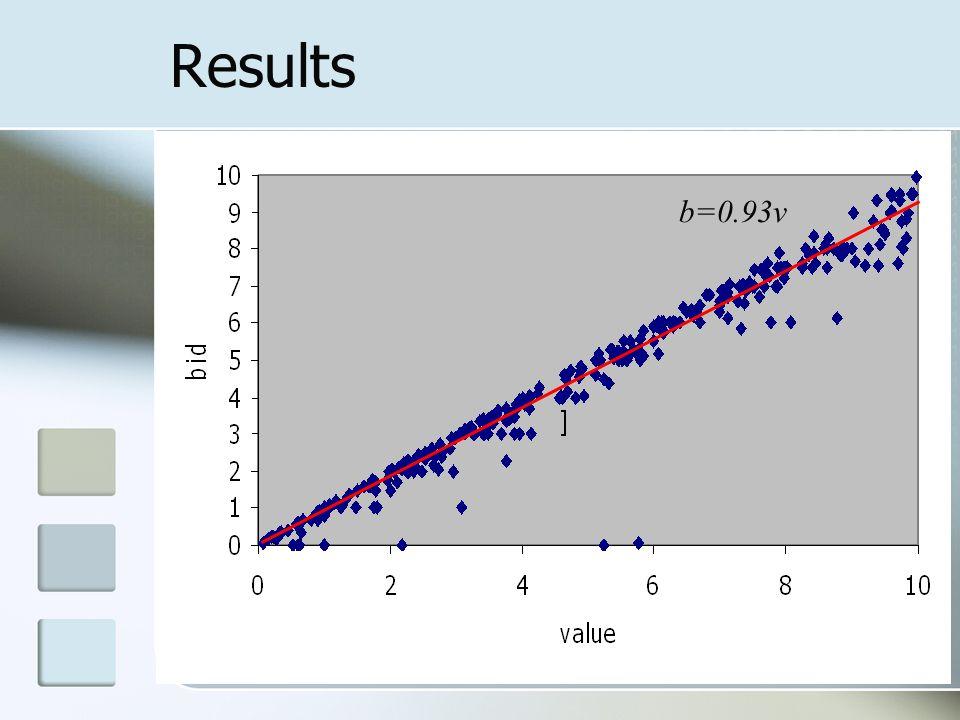 Results b=0.93v
