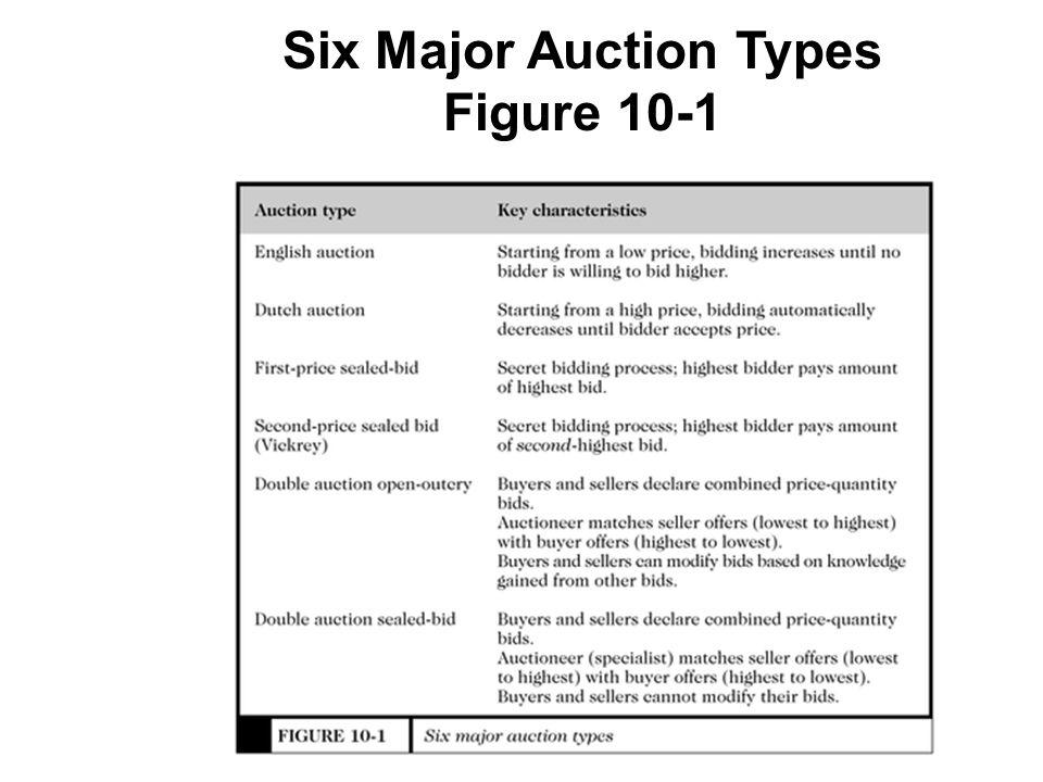 Six Major Auction Types Figure 10-1