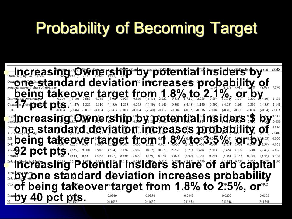 Probability of Becoming Target Increasing Ownership by potential insiders by one standard deviation increases probability of being takeover target from 1.8% to 2.1%, or by 17 pct pts.
