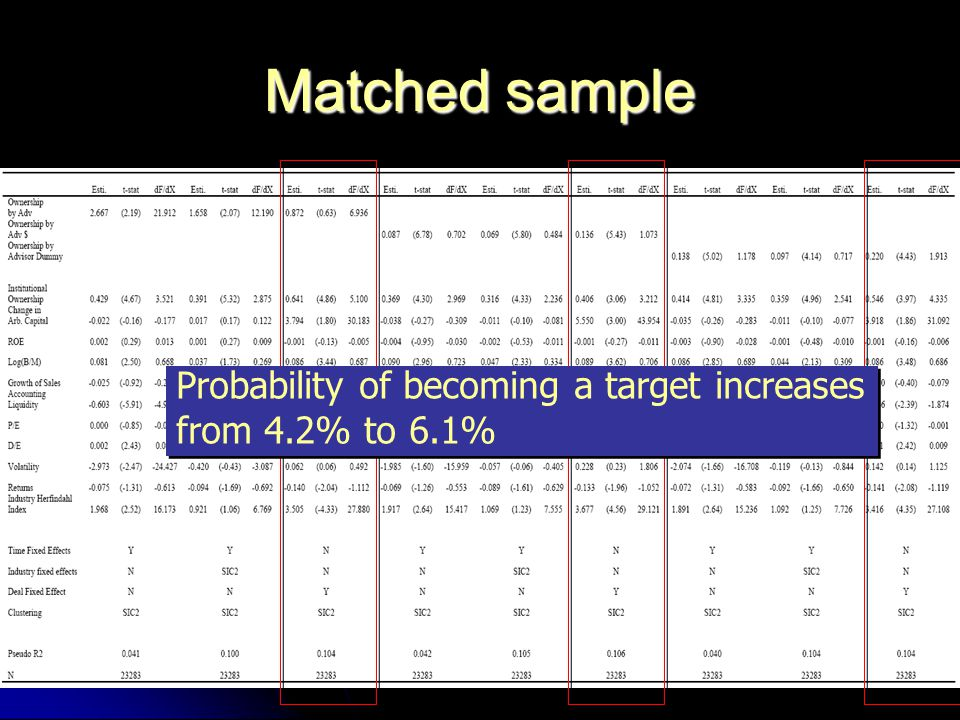 Matched sample Probability of becoming a target increases from 4.2% to 6.1% Probability of becoming a target increases from 4.2% to 6.1%