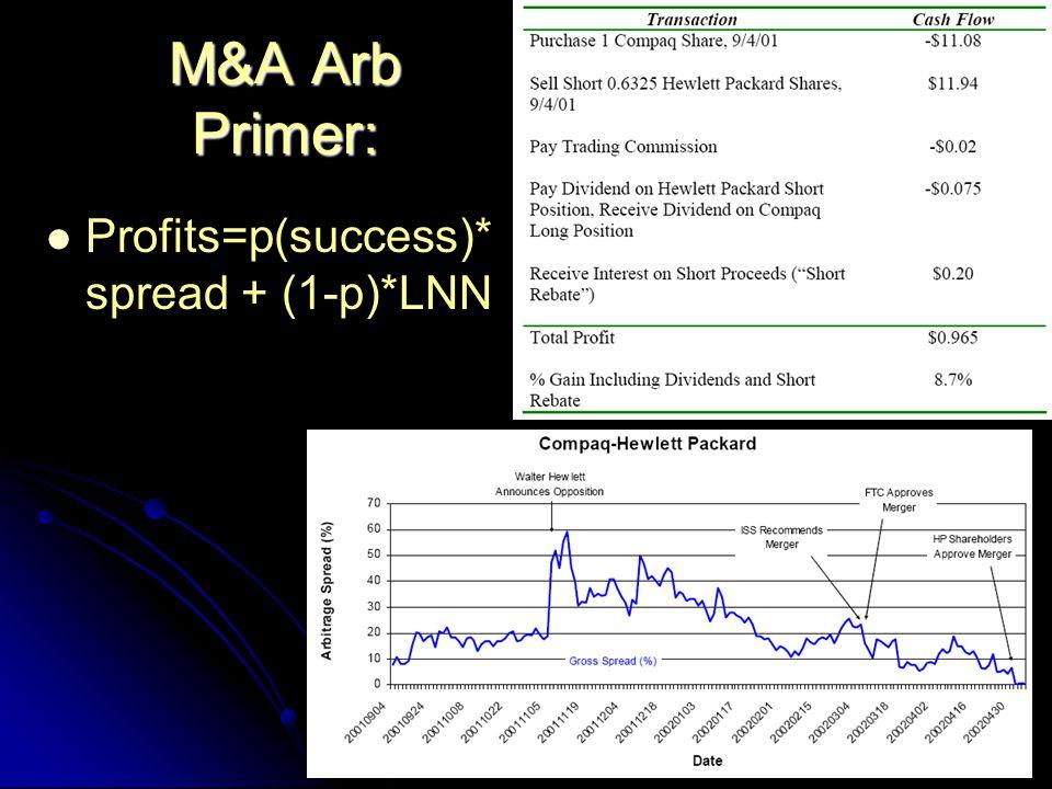 M&A Arb Primer: Profits=p(success)* spread + (1-p)*LNN