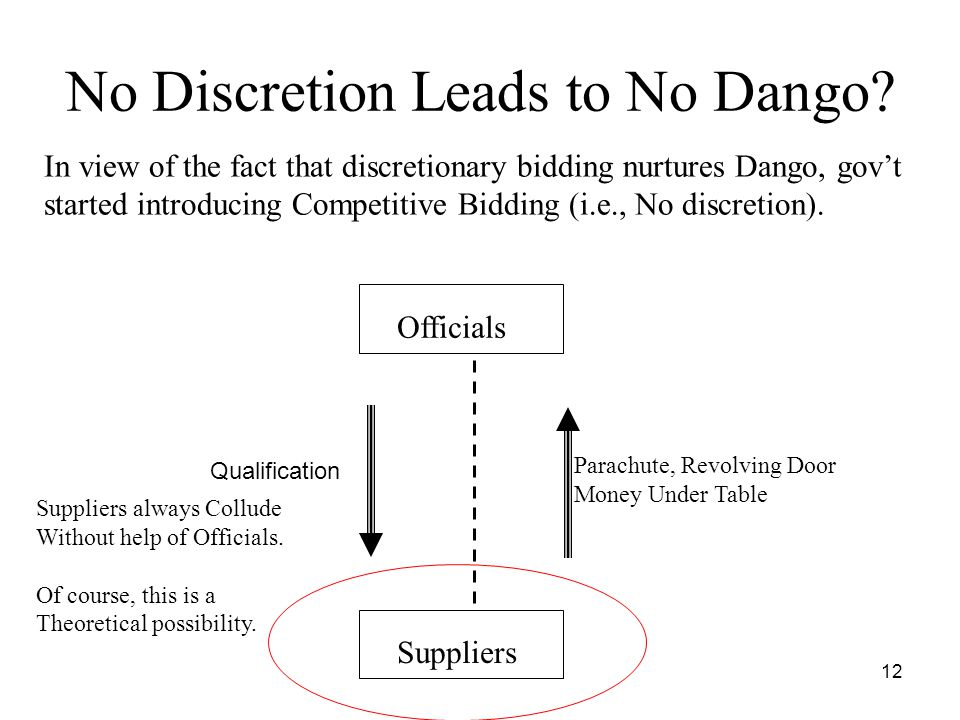 12 No Discretion Leads to No Dango? In view of the fact that discretionary bidding nurtures Dango, gov't started introducing Competitive Bidding (i.e.