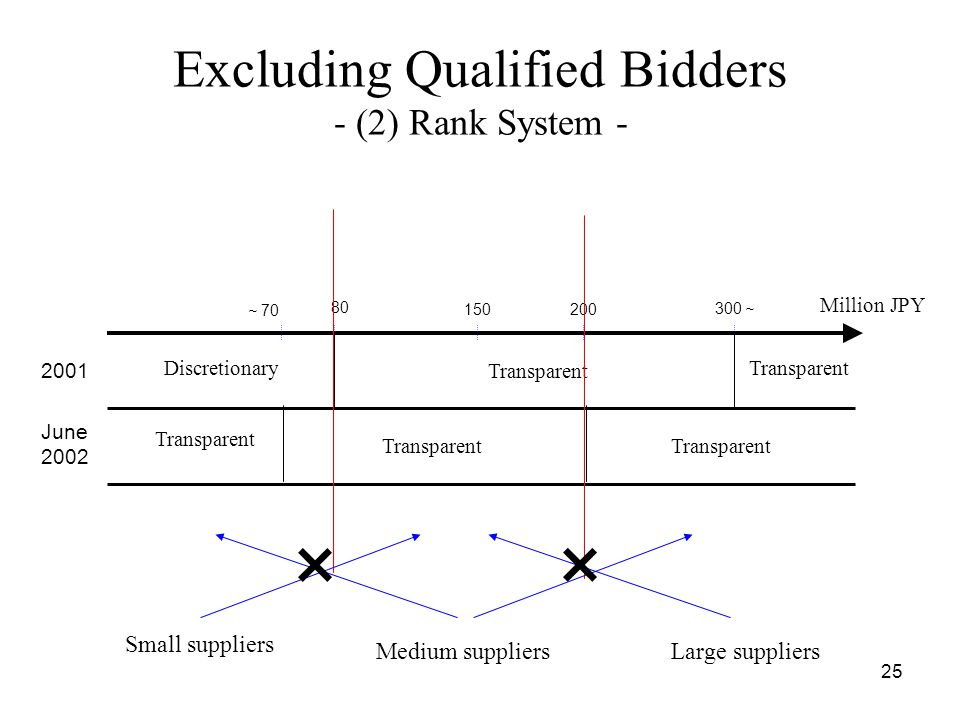 25 Excluding Qualified Bidders - (2) Rank System - 2001 June 2002 ~ 70 80 150200 300 ~ Discretionary Transparent Million JPY Small suppliers Large suppliersMedium suppliers × ×