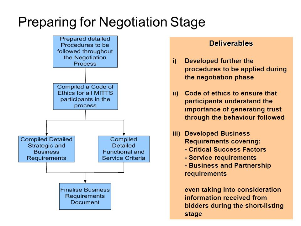 Preparing for Negotiation Stage Deliverables i)Developed further the procedures to be applied during the negotiation phase ii)Code of ethics to ensure