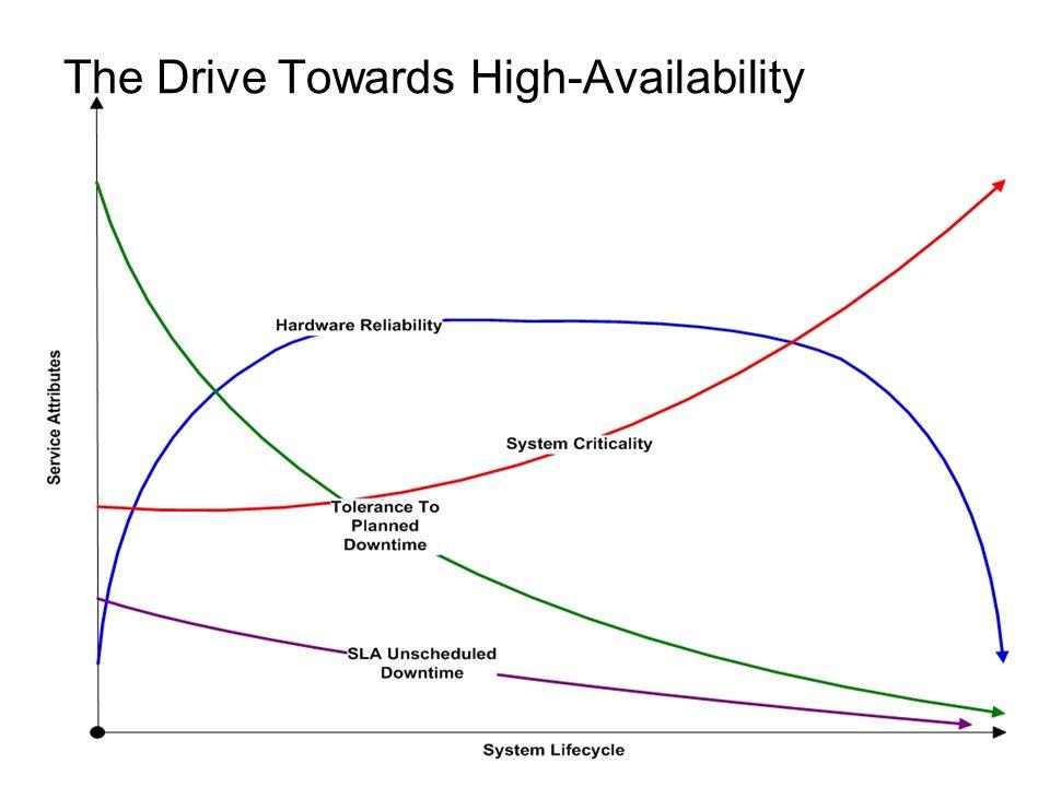20% 40% The Drive Towards High-Availability