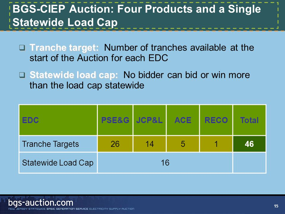 15 BGS-CIEP Auction: Four Products and a Single Statewide Load Cap  Tranche target:  Tranche target: Number of tranches available at the start of the Auction for each EDC  Statewide load cap:  Statewide load cap: No bidder can bid or win more than the load cap statewide EDCPSE&GJCP&LACERECOTotal Tranche Targets26145146 Statewide Load Cap16