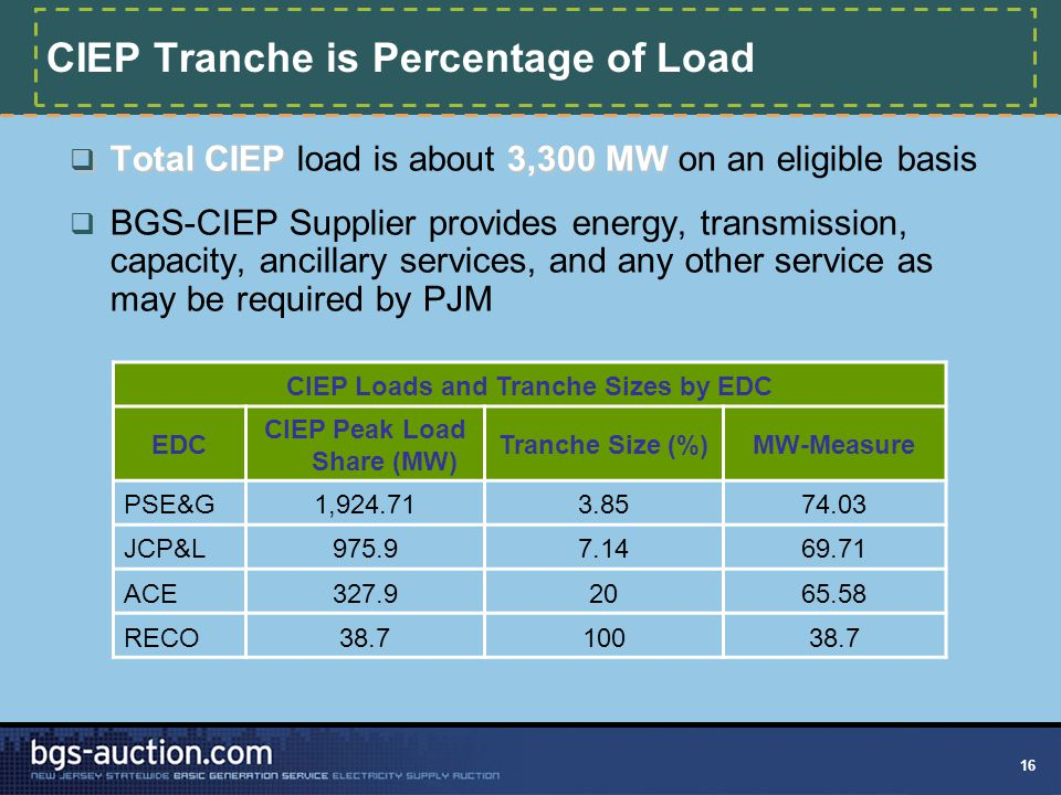 CIEP Tranche is Percentage of Load  Total CIEP3,300 MW  Total CIEP load is about 3,300 MW on an eligible basis  BGS-CIEP Supplier provides energy,