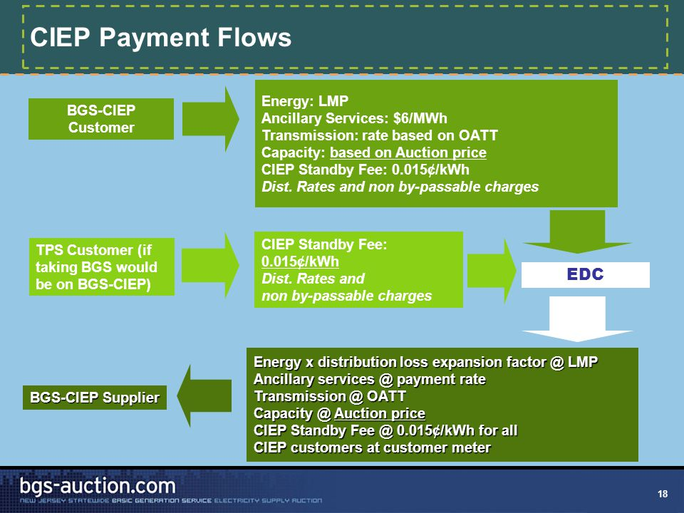 18 CIEP Payment Flows BGS-CIEP Customer TPS Customer (if taking BGS would be on BGS-CIEP) Energy: LMP Ancillary Services: $6/MWh Transmission: rate based on OATT Capacity: based on Auction price CIEP Standby Fee: 0.015¢/kWh Dist.