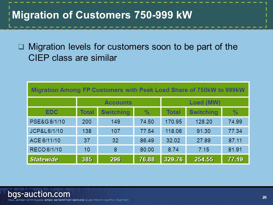20 Migration of Customers 750-999 kW  Migration levels for customers soon to be part of the CIEP class are similar Migration Among FP Customers with Peak Load Share of 750kW to 999kW AccountsLoad (MW) EDCTotalSwitching%TotalSwitching% PSE&G 8/1/1020014974.50170.95128.2074.99 JCP&L 6/1/1013810777.54118.0691.3077.34 ACE 6/11/10373286.4932.0227.8987.11 RECO 6/1/1010880.008.747.1581.91 Statewide38529676.88329.76254.5577.19