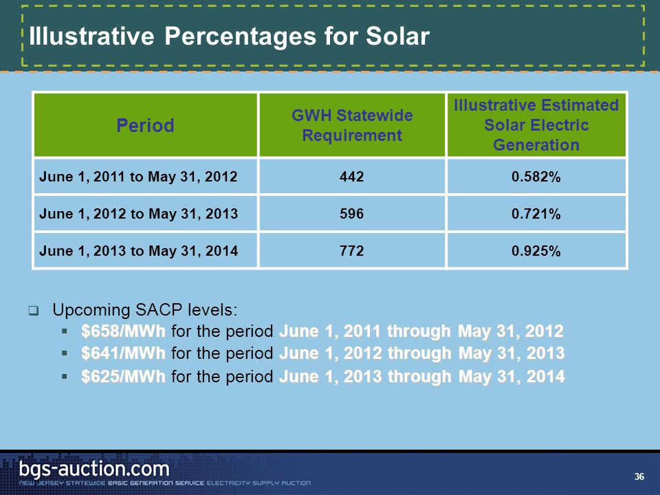 36 Illustrative Percentages for Solar Period GWH Statewide Requirement Illustrative Estimated Solar Electric Generation June 1, 2011 to May 31, 20124420.582% June 1, 2012 to May 31, 20135960.721% June 1, 2013 to May 31, 20147720.925%  Upcoming SACP levels:  $658/MWhJune 1, 2011 through May 31, 2012  $658/MWh for the period June 1, 2011 through May 31, 2012  $641/MWhJune 1, 2012 through May 31, 2013  $641/MWh for the period June 1, 2012 through May 31, 2013  $625/MWhJune 1, 2013 through May 31, 2014  $625/MWh for the period June 1, 2013 through May 31, 2014