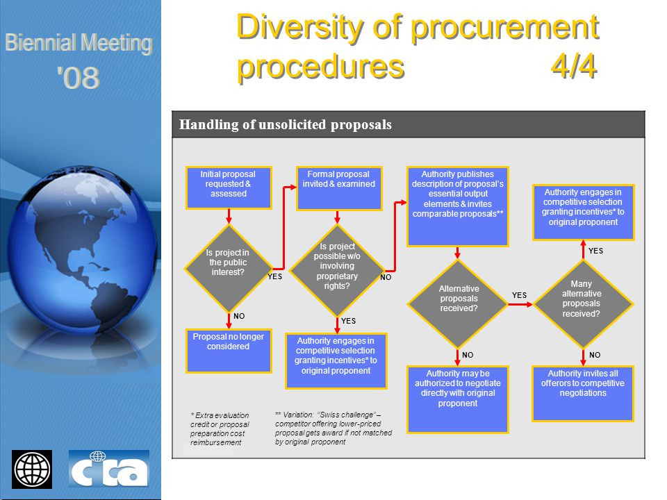 Diversity of procurement procedures 4/4 Handling of unsolicited proposals Initial proposal requested & assessed Formal proposal invited & examined YES Proposal no longer considered NO * Extra evaluation credit or proposal preparation cost reimbursement Authority engages in competitive selection granting incentives* to original proponent YES Authority may be authorized to negotiate directly with original proponent NO Authority invites all offerors to competitive negotiations NO Authority engages in competitive selection granting incentives* to original proponent YES Is project in the public interest.