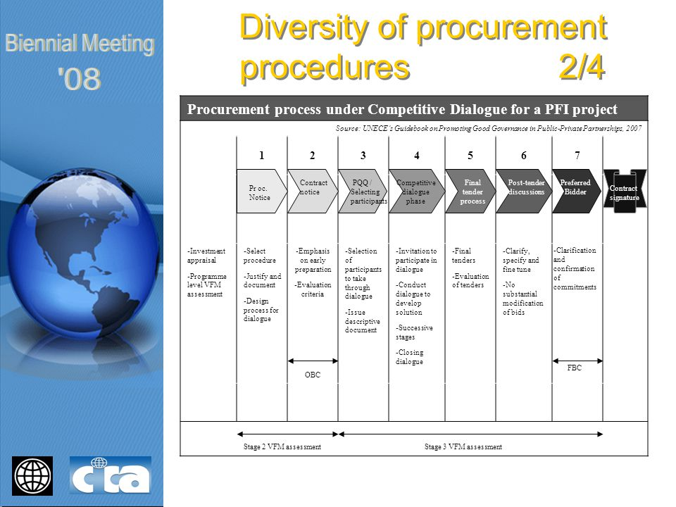 Procurement process under Competitive Dialogue for a PFI project Source: UNECE's Guidebook on Promoting Good Governance in Public-Private Partnerships, 2007 1234567 -Investment appraisal -Programme level VFM assessment -Select procedure -Justify and document -Design process for dialogue -Emphasis on early preparation -Evaluation criteria OBC -Selection of participants to take through dialogue -Issue descriptive document -Invitation to participate in dialogue -Conduct dialogue to develop solution -Successive stages -Closing dialogue -Final tenders -Evaluation of tenders -Clarify, specify and fine tune -No substantial modification of bids Stage 2 VFM assessment Stage 3 VFM assessment Diversity of procurement procedures 2/4 -Clarification and confirmation of commitments FBC Pr oc.