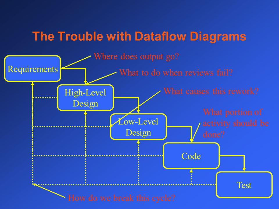 The Trouble with Dataflow Diagrams Requirements Low-Level Design Code Test High-Level Design Where does output go.