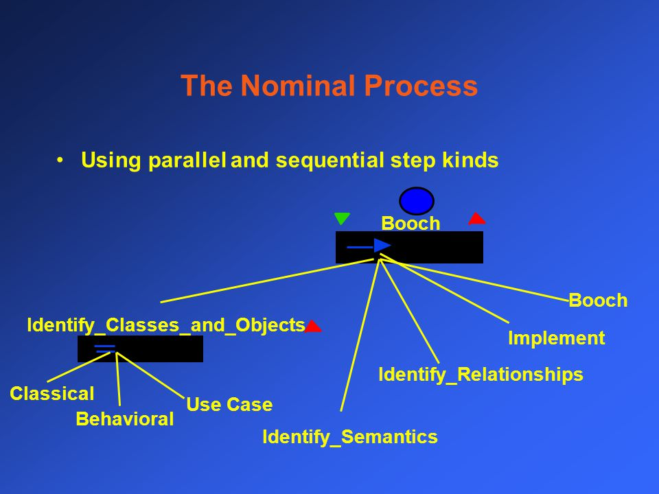 The Nominal Process Using parallel and sequential step kinds Booch Identify_Classes_and_Objects Identify_Semantics Identify_Relationships Implement Booch Classical Behavioral Use Case