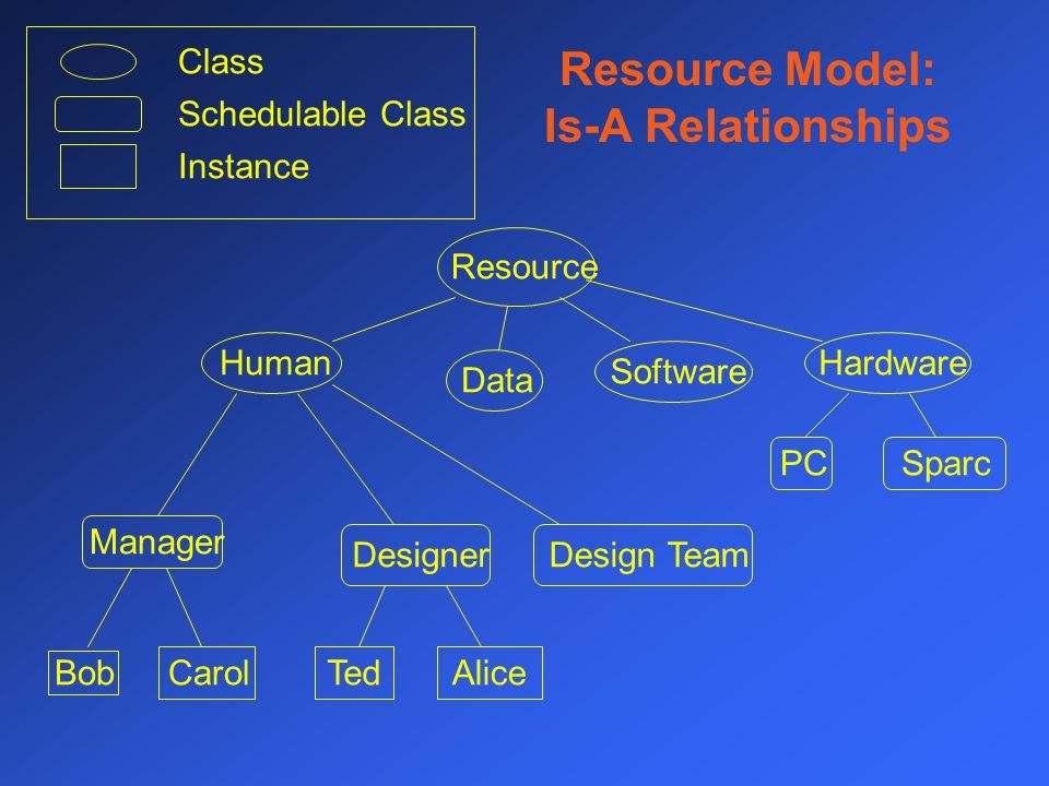 Resource Model: Is-A Relationships Resource HumanHardwareSoftwareData Manager Designer PCSparc Design Team BobCarolTedAlice Class Schedulable Class Instance