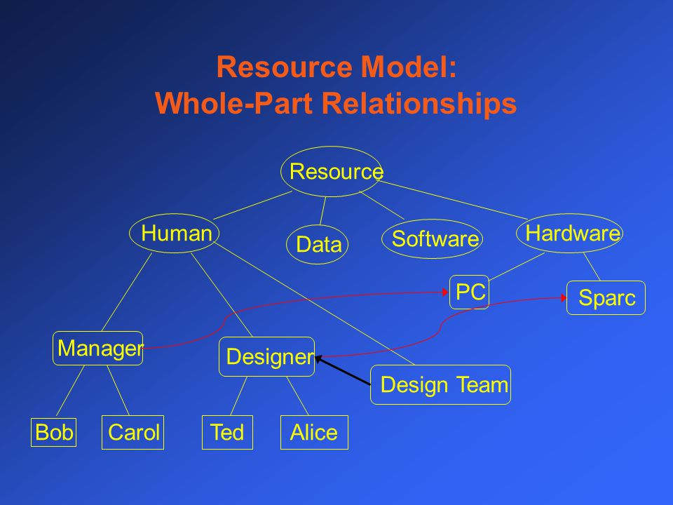 Resource Model: Whole-Part Relationships Resource HumanHardwareSoftwareData Manager Designer PC Sparc Design Team BobCarolTedAlice